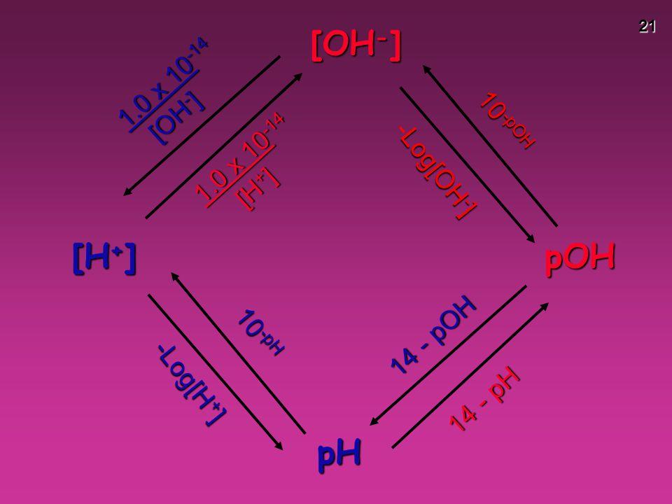 [OH-] [H+] pOH pH 1.0 x 10-14 [OH-] 10-pOH 1.0 x 10-14 -Log[OH-] [H+]
